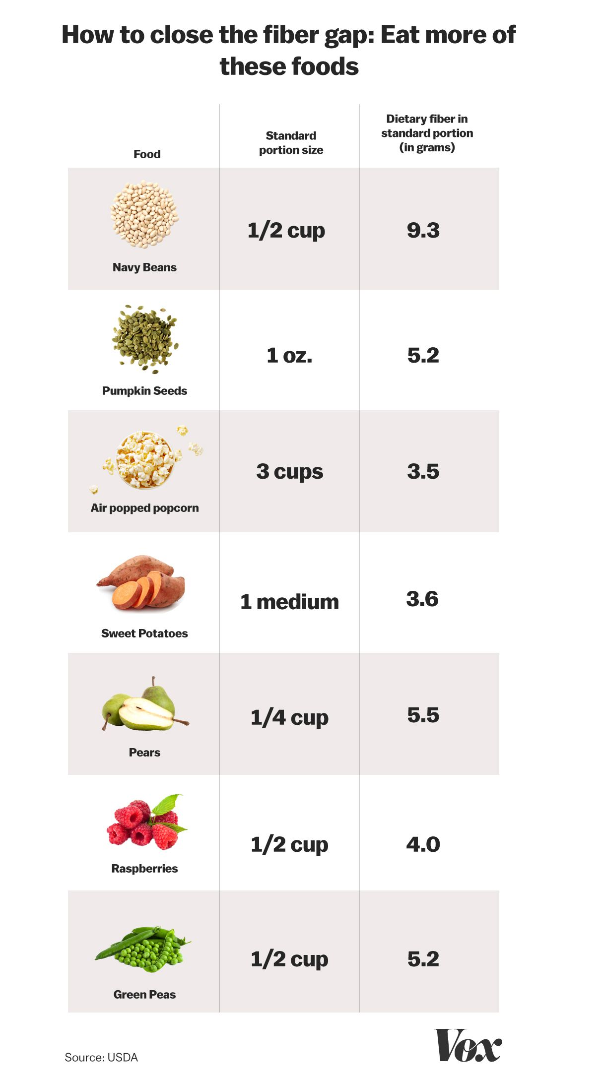 How much fiber does an adult need