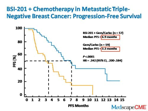 Survival rates for triple negative breast cancer