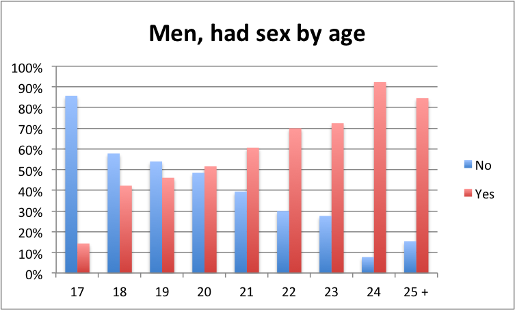 What is the age to have sex