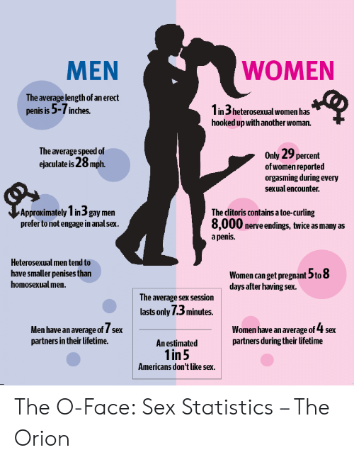 How long is the average sex session