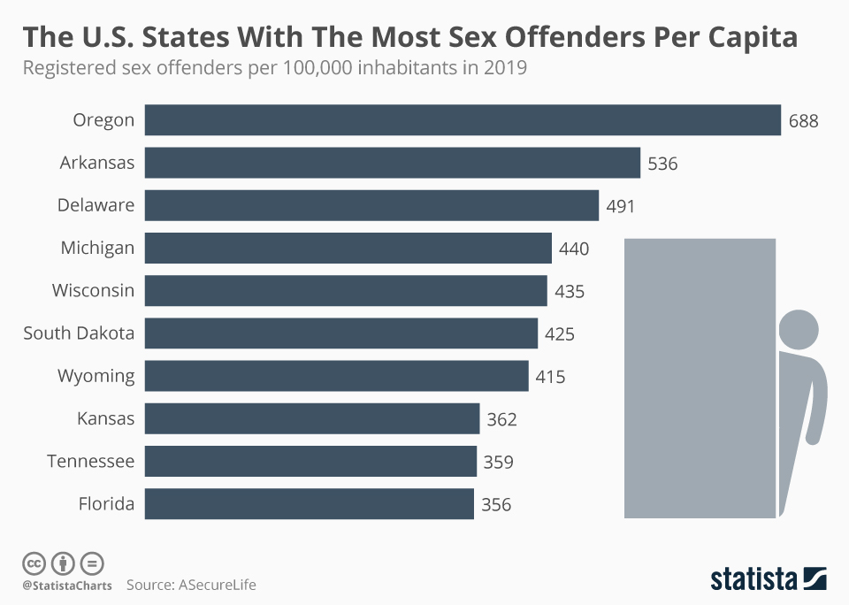 Number of sex offenders in the us