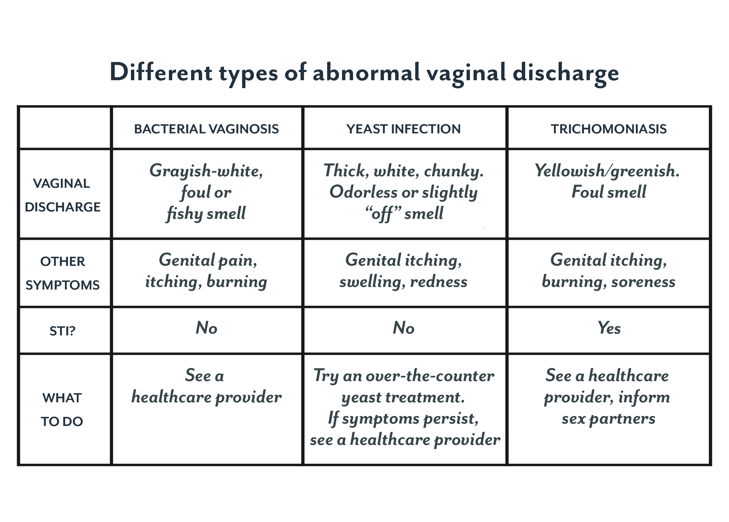 Causes of vaginal odor sexually transmitted disease