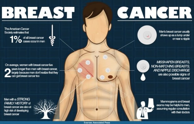 How to detect breast cancer in men