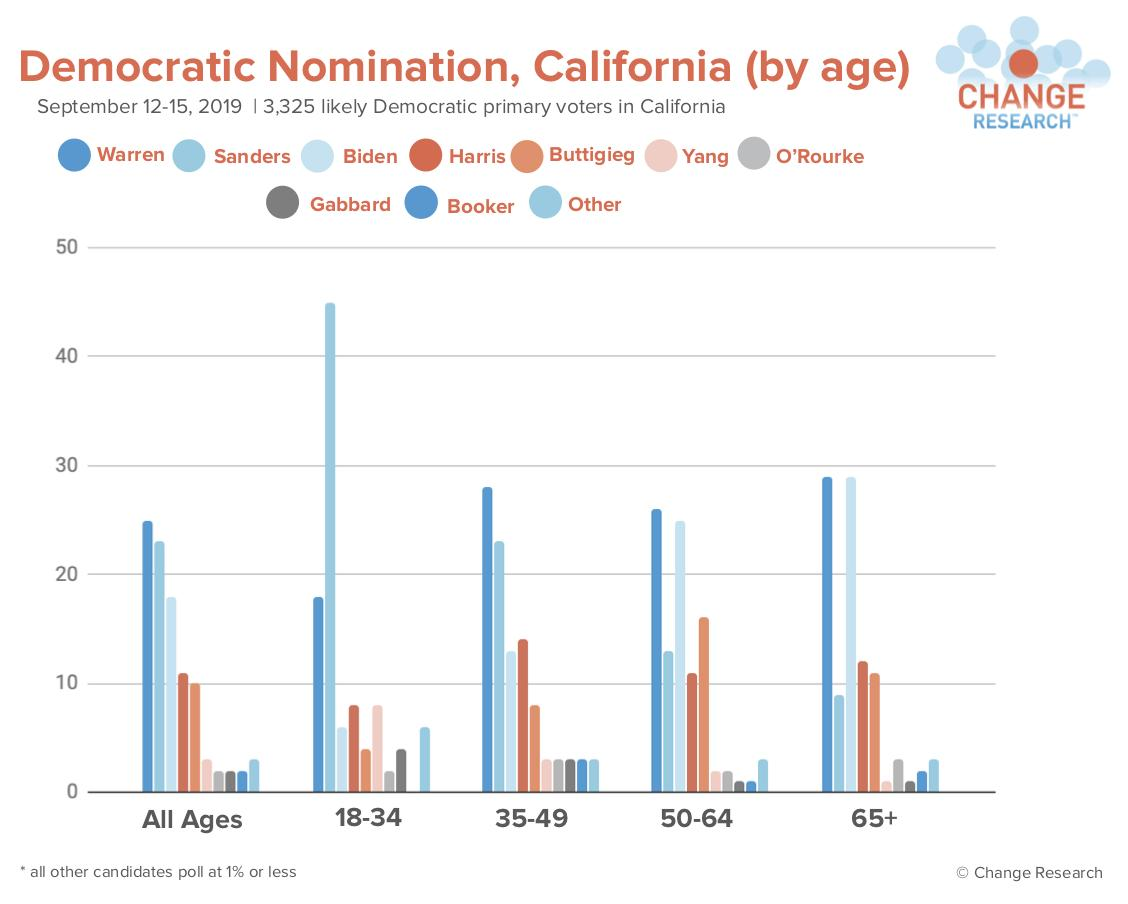 Number of democrat asian voters in california