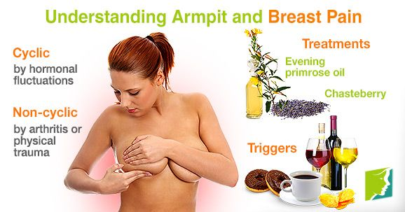 Breast by armpit is tender and sore