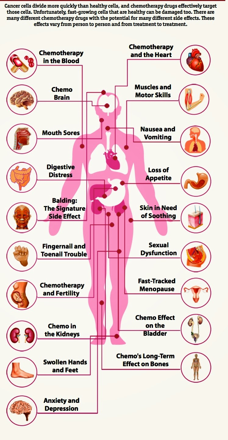 Effects of breast cancer on breast development