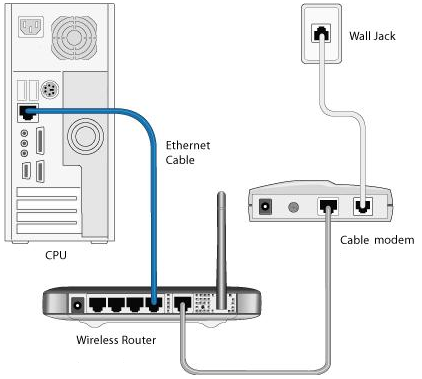 How to hack a virgin media modem