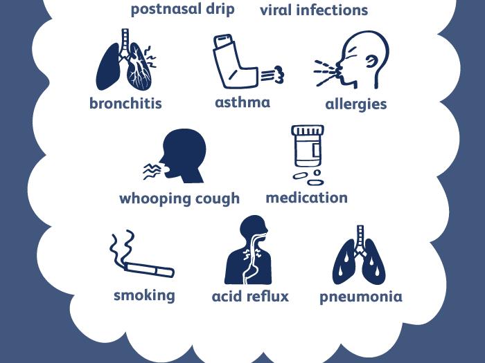 Deep wet cough fever sore throat mucus