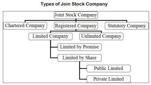 Types of share in the public company