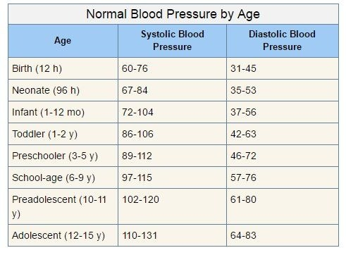 Normal blood pressure for adults over 70