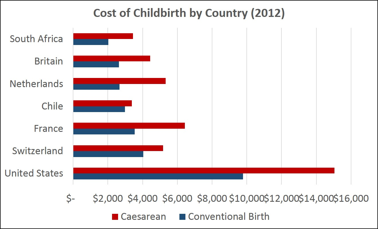 Average cost of vaginal birth in nc