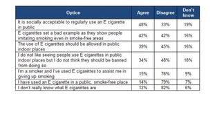Smoking in public places agree or disagree