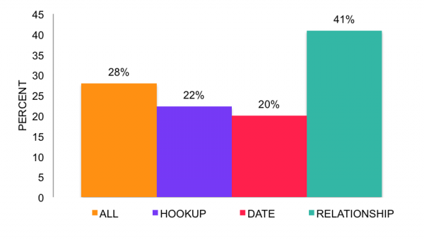 What percentage of women have anal sex