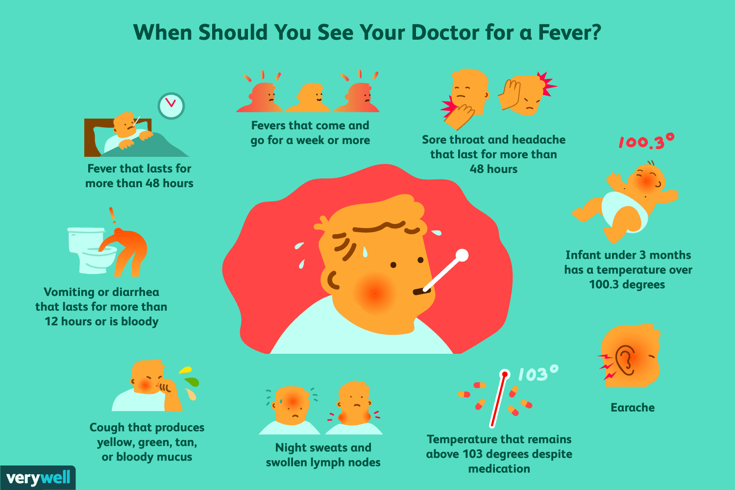 Low grade fever at night in adults