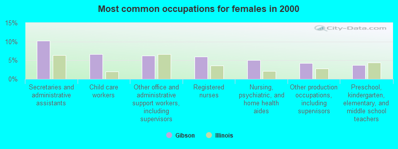 Women for sex in gibson city illinois