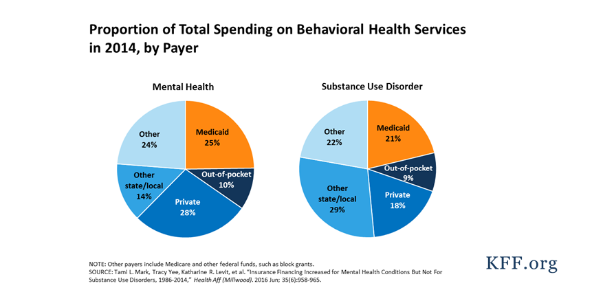 Virginia medicaid payment rates adult day care