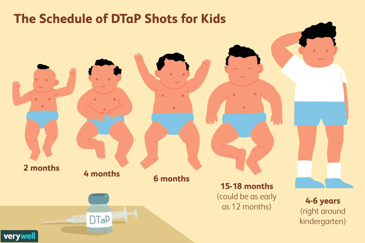 How long does tdap last for adults