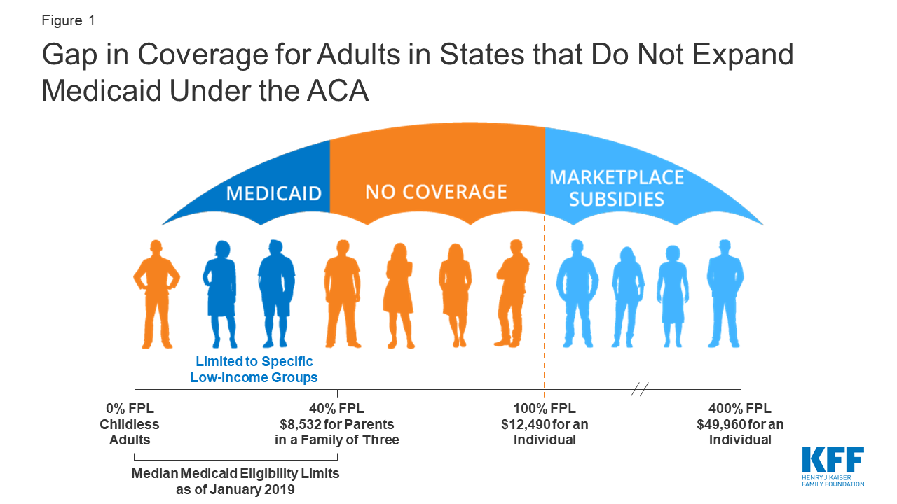 Adults may be eligible for medicare benefits