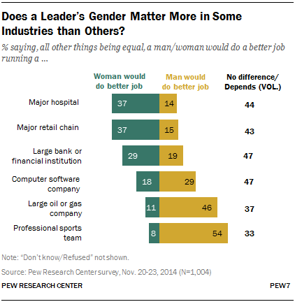 Gender bias and sexism affect women professionally