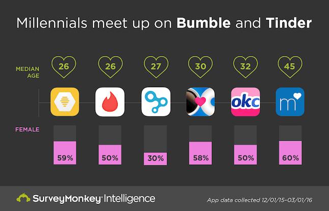 The most popular dating app in australia